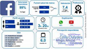 Datos Redes Sociales 2017 España