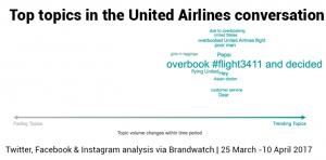 Crisis reputación United Airlines