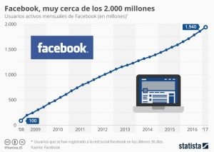 Usuarios de Facebook 2017