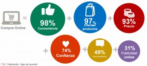 Dreivers consumo online
