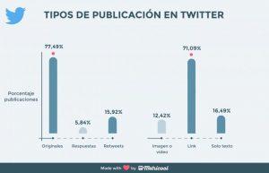 Publicaciones Twitter