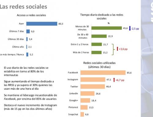 Tendencias, usos y hábitos de consumo en Internet España 2018 Informe AIMC