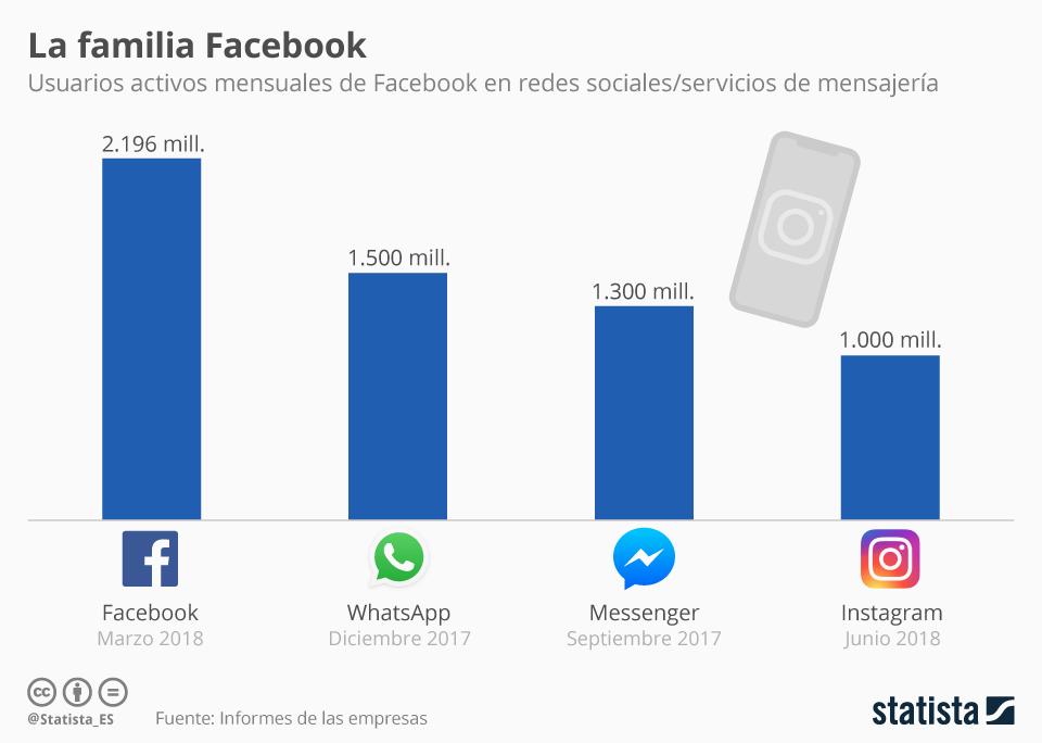 Facebook, WhatsApp, Instagram, Messenger