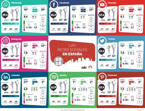 Perfil de los usuarios españoles de Redes Sociales 2018 #Infografía