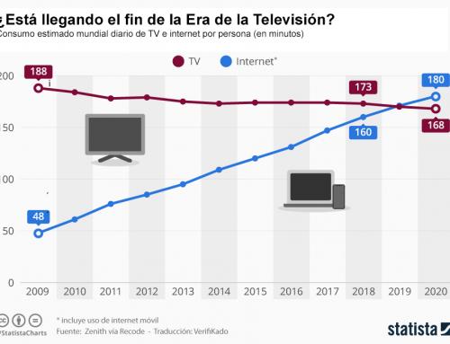 El consumo y la inversión en Internet a punto de superar a la TV
