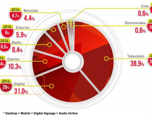Estudio Anual Inversión Publicitaria en Medios Digitales 2018 IAB
