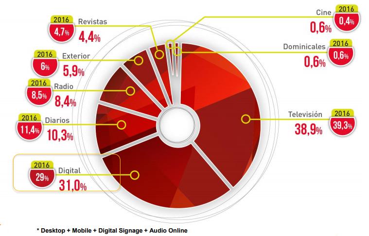 Inversión medios online España