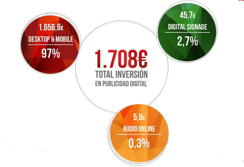 Inversión Publicitaria Medios Online 2018 España