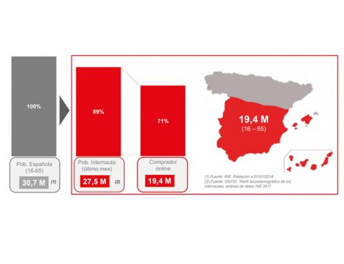 Estudio Anual eCommerce España 2018 IAB