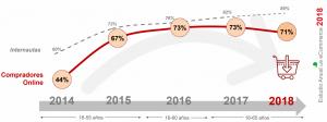 Compradores online España 2018