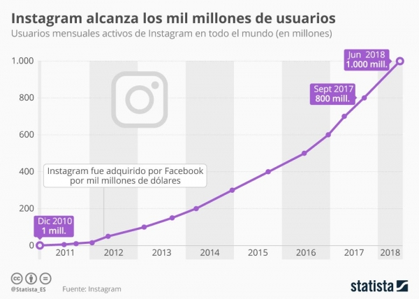 Datos de Instagram 2018