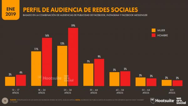 Cómo son los usuarios redes sociales españa