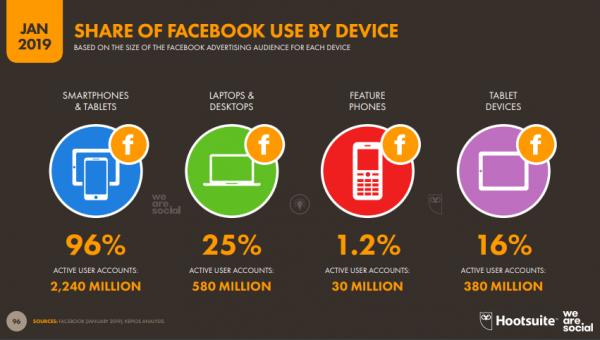 usuarios Facebook móvil