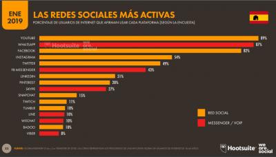 Usuarios redes sociales 2019 españa