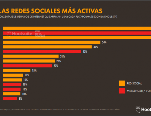 Informe 2019 Usuarios Internet, Redes Sociales, Móvil e Ecommerce en España y en el Mundo