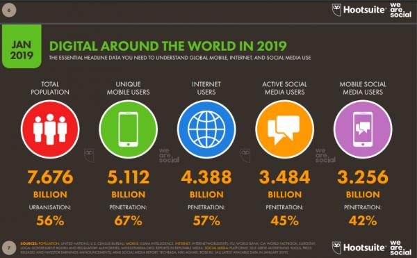 Datos redes sociales España 2019