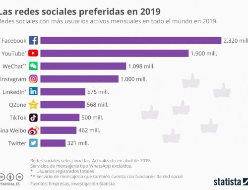 Cifras usuarios activos mensuales de Redes Sociales 2019