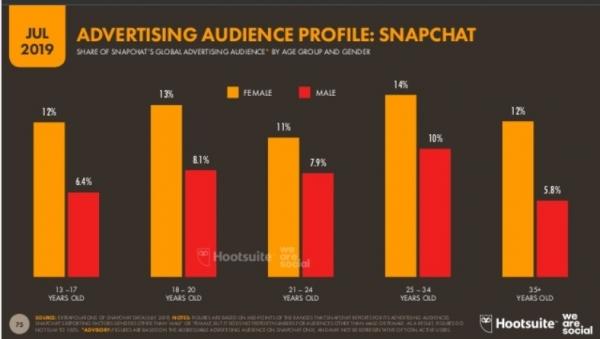 Perfil usuarios Snapchat