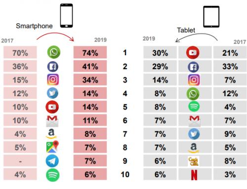 Estudio Anual Mobile en España 2019 y tendencias