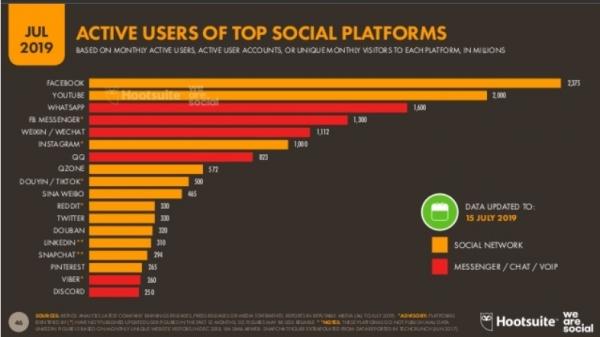 Redes Sociales más activas 2019