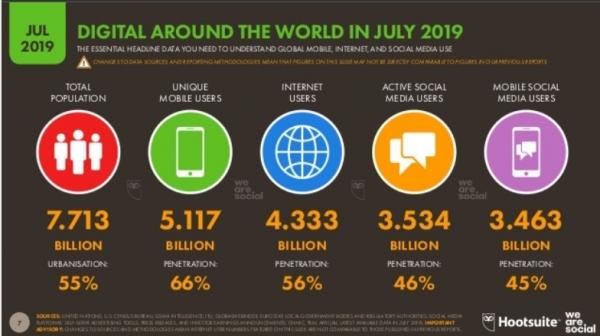Internet y las redes sociales en España julio 2019
