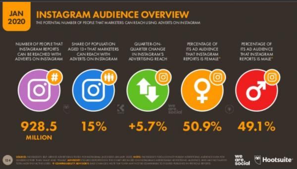 Usuarios Instagram 2020