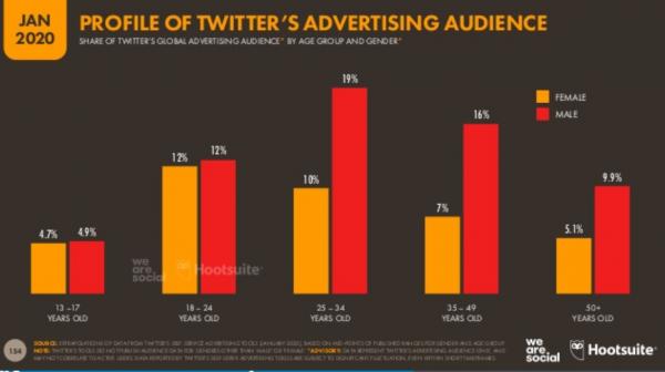 Datos de Twitter 2020