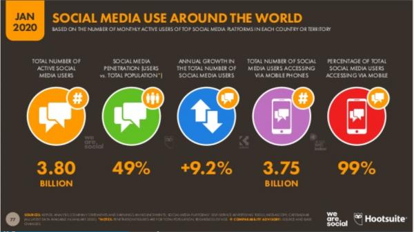 Uso Redes Sociales 2020