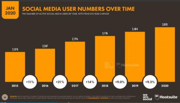 Evolución redes sociales