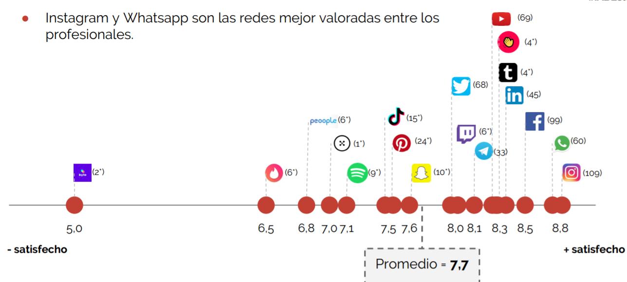 Usuarios Redes Sociales 2020