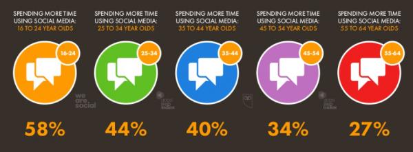 Uso redes sociales edades