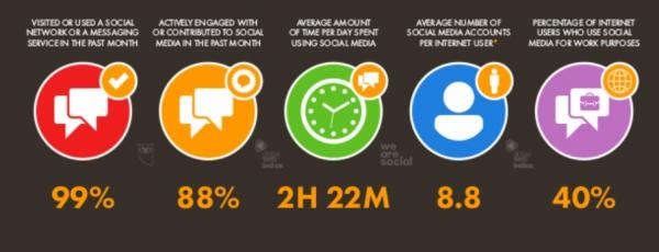 Tiempo medio uso redes sociales