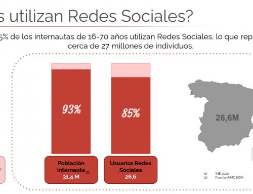 Ya está aquí el Estudio de Redes Sociales España 2021 IAB