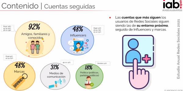 Datos Redes Sociales 2021 España
