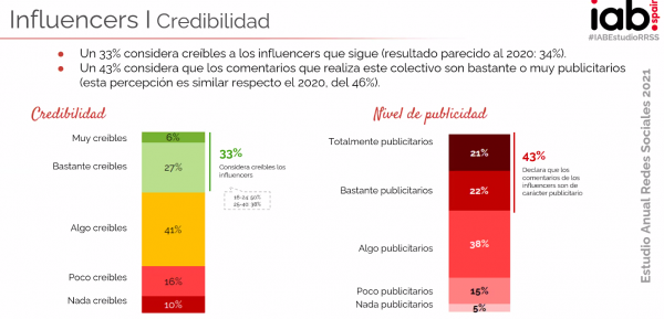 Influencers redes sociales 2021