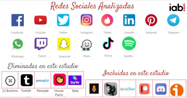 Redes Sociales España 2021