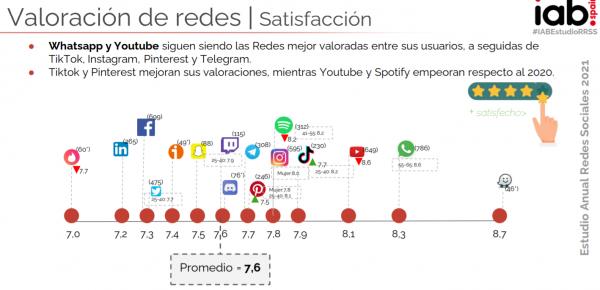 Datos Redes Sociales España 2021