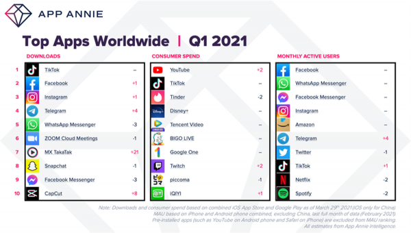 Apps más descargadas 2021